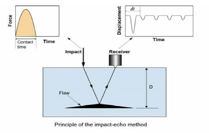 KegunaanImpact Echo Test