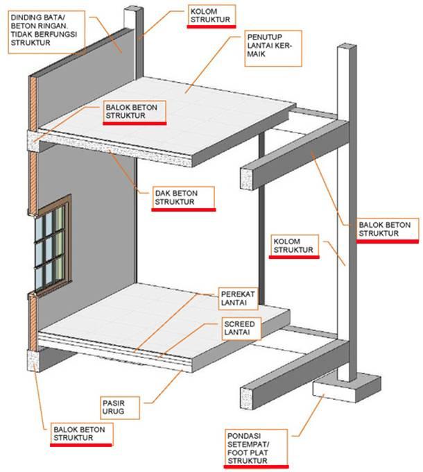 Tingkat Kerusakan Dan Keamanan Bangunan Pasca Gempa