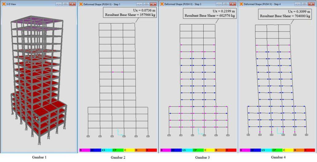 Gambar 1 Analisis Pushover untuk Mengetahui Perilaku Struktur saat Terkena Gempa