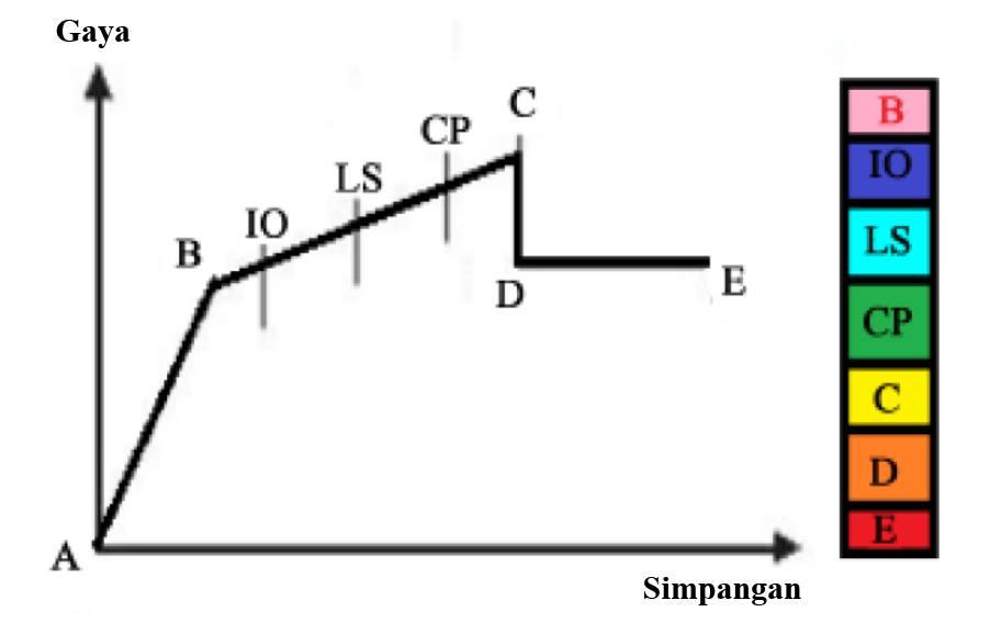 Gambar 8 Tahapan Kerusakan Struktur Berdasarkan Terbentuknya Sendi Plastis.