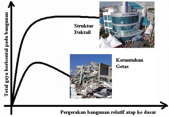 truktur daktail (Kantor Pusat Bank Sulteng) dan struktur yang getas (Hotel Roa Roa)