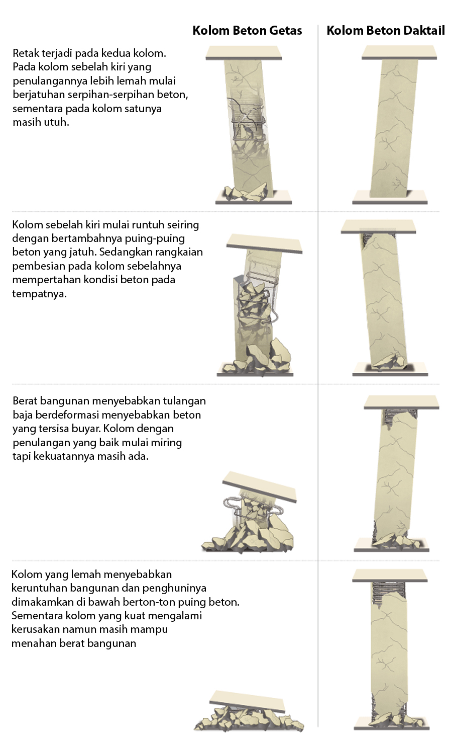 Ilustrasi perilaku kolom getas dan kolom daktail saat diguncang gempa bumi [3]