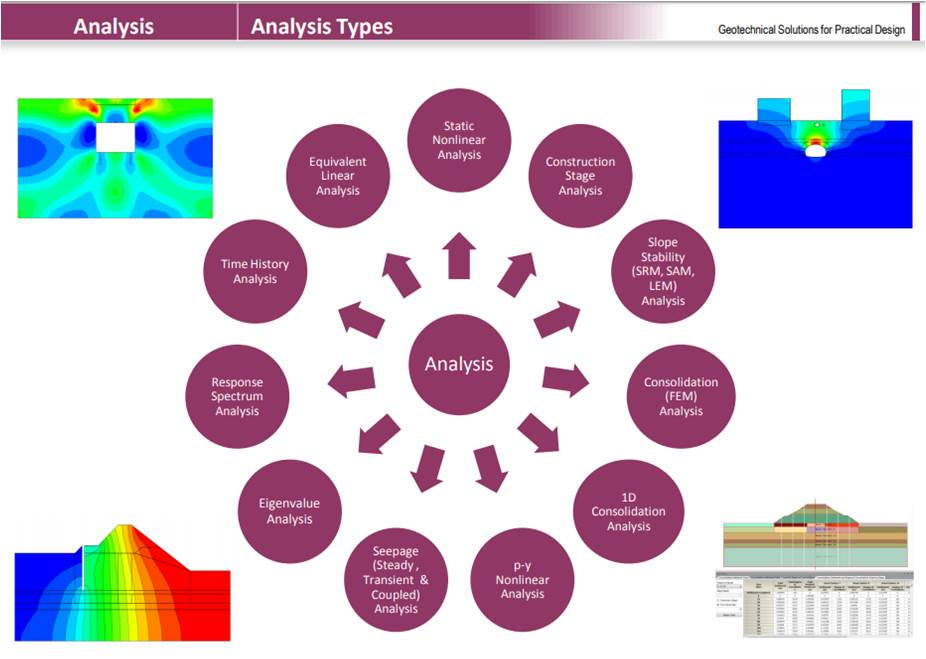 Analisis Geoteknik Midas Soilworks