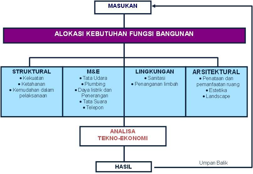 Konsultan Perencana Bangunan Jakarta PT Hesa Laras