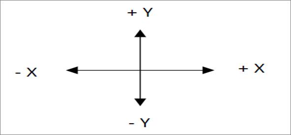 Gambar 5 Arah kemiringan struktur