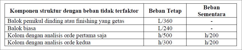 Tabel 1 Standar peraturan mengenai batas toleransi kemiringan struktur