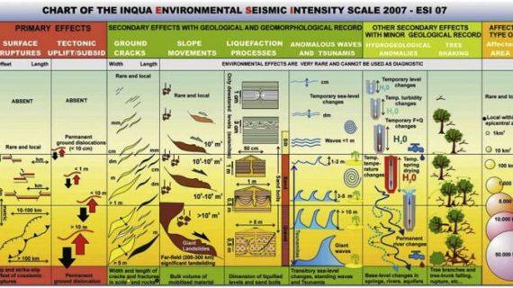 Intensitas Gempa Bumi