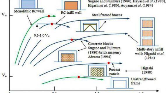 Teknik Perkuatan Untuk Perbaikan Performa Seismik Struktur